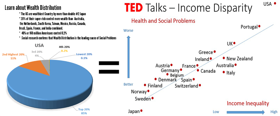 Wealth Distribution results in Reduced Social Problems