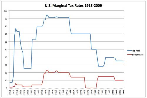 taxes_marginaltaxrates