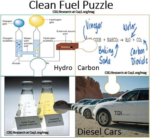 Clean Fuel Puzzle
