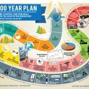 CSQ 100 Year Plan