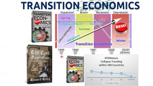 Transition-Economics