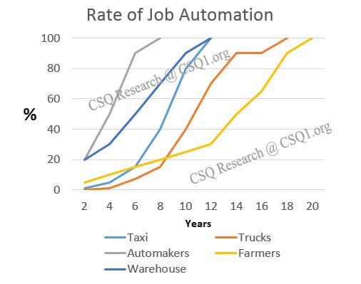 Transition Economics - Rate of Automation