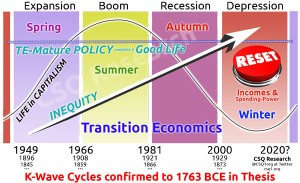 Transition Economics Opportunity Curve