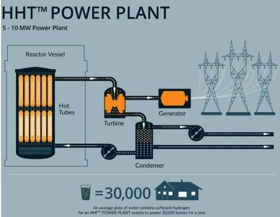 brillouin-hht-power-plant