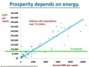 Prosperity Depends on Energy
