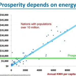 energy-prosperity