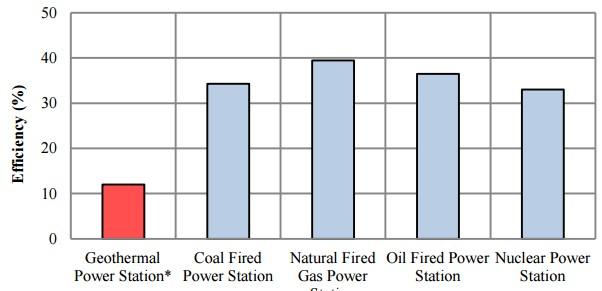 power-plant-efficiencies