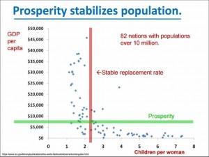 Prosperity Population