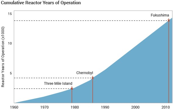 reactor-years-operation