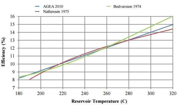 temp-vs-efficiency-geothermal