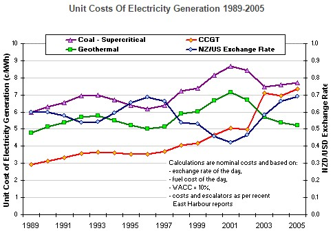 unit-cost-energy