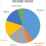 Income Needs