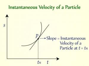 instantaneous-velocity