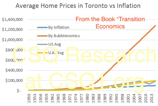 bubblenomics-vs-inflation