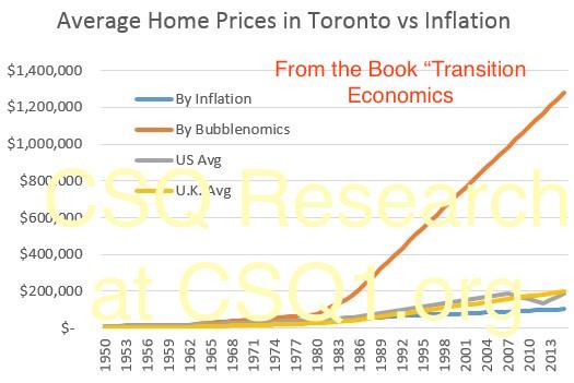 bubblenomics-vs-inflation