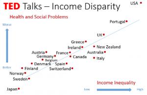 Inequity creates Social Problems