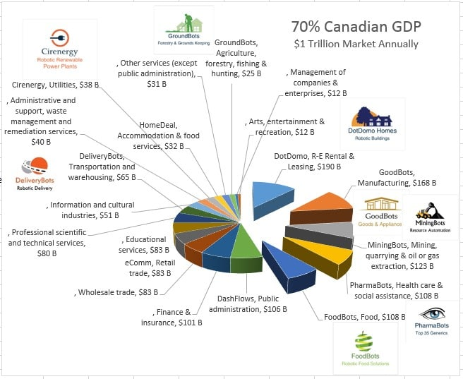 GDP Stats