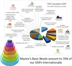 Maslov GDP