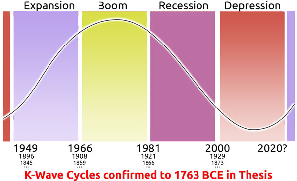 Transition Economics 60-Year Cycle Phases