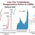 Debt and Inequity