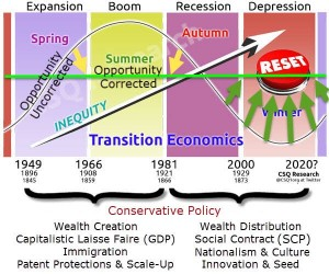 Transition Economics pairs economies with unsustainable policies only in booms and only when they help monetize opportunity