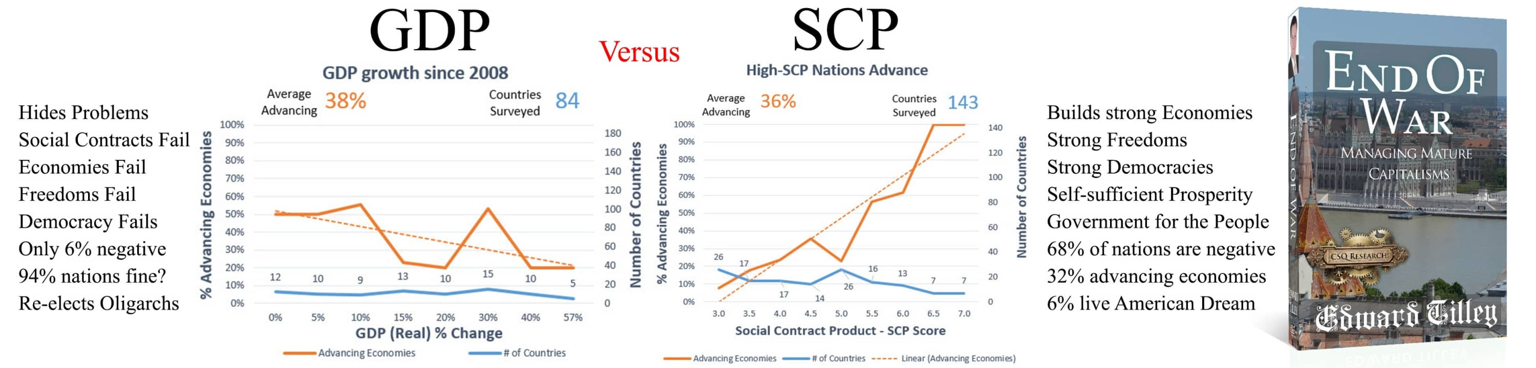 Social Contract Product is designed to replace the GDP as the truer measure of economic performance