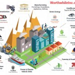 Worthwhile Industries