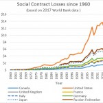 G8 Social Contract Losses