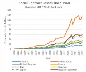 G8 Social Contract Losses since 1960