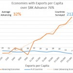 Nations with higher exports per capital have advancing economies
