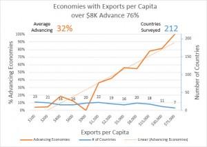 Exports per Capita TEP