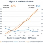 Nations with high Social Contract Product (SCP) scores have advancing economies