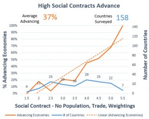 Social Contract Proof TEP