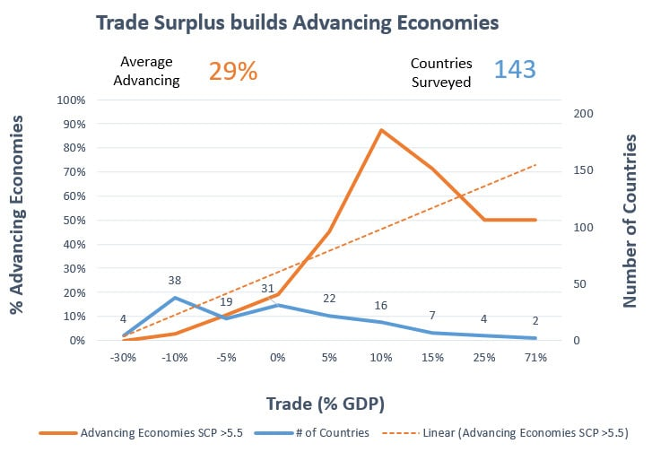 Trade Surplus