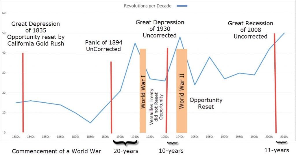 Revolutions per Decade