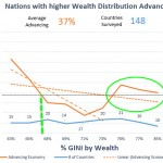 Wealth Inequity