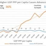 GDP-PPP per Capita
