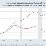 Household Incomes Fall