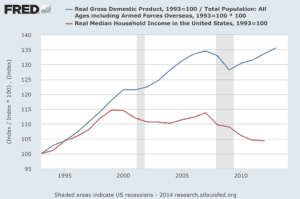 Imbalance in Household Incomes