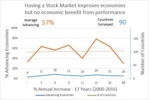 Stock Markets Irrelevant