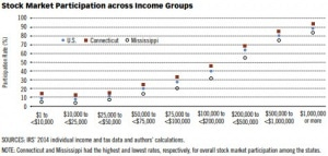 Stock Market Participation by Income