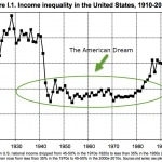 Income Inequity
