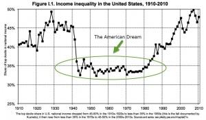 Income Inequity