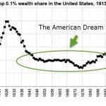 American Dream Wealth