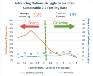 Fertility Rates less than 2.2