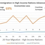 20-Year Immigration
