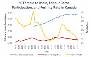 Female Workforce, Labour Participation Fertility Rate