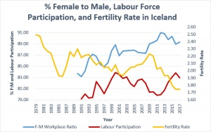 Female:Male Rises, Birthrates Fall