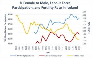 Female:Male Rises, Birthrates Fall