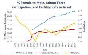 Sustainable Birthrates